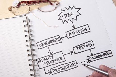 Van idee tot werkelijke product concept - wordt veel gebruikt in de industrie.