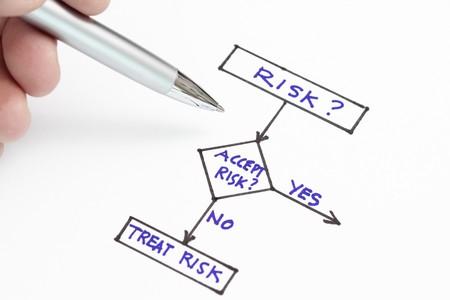 se soumettre �: Accepter un risque ou traiter la notion de risque dans un graphique.