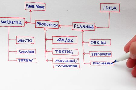 product design specification: Production planning concept from idea to final product. Stock Photo