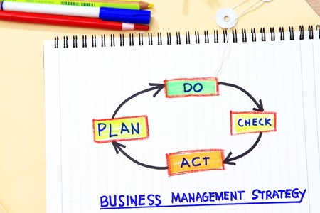 manila envelop: Plan do check act concept for management strategy- many uses in company goal and visions