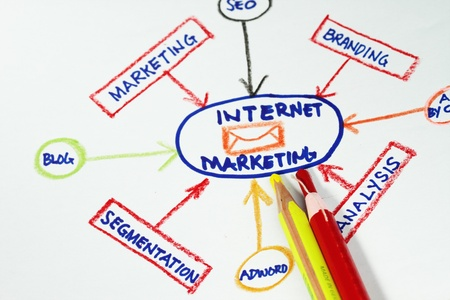 intercommunication: Internet marketing abstract - flowchart of internet marketing