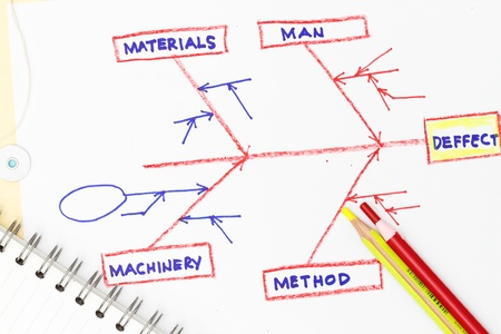 cause and effect: Cause and effect diagram, the tool for solving problems  Stock Photo