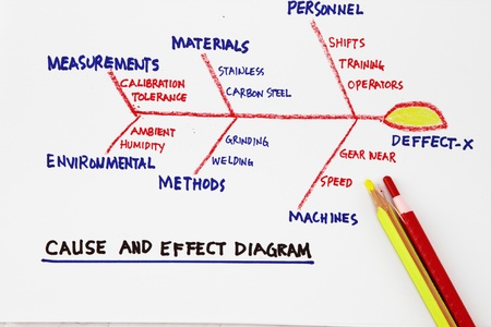 cause: Cause and effect diagram- concept for productivity and management improvement