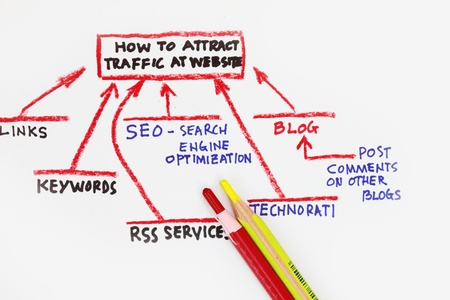 bookmarking: A bunch of traffic sources going directly to your website!  Stock Photo