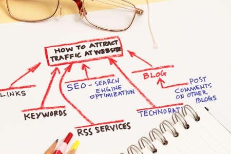 atraer: Atraer tr�fico a su concepto abstracto de sitio Web