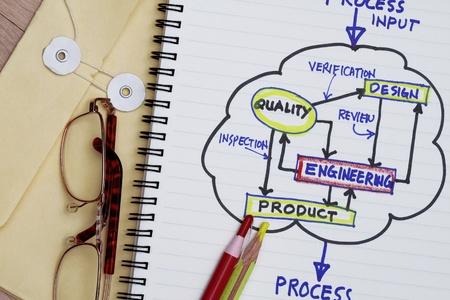 revisando documentos: Diagrama de flujo de proceso de desarrollo de productos con manila envolver y l�pices Foto de archivo