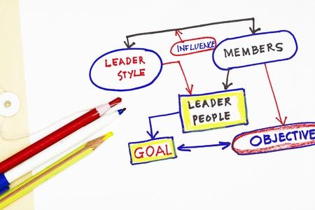 manila envelop: leadership and goal