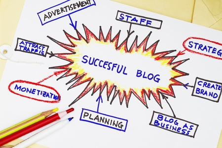 monetization: Succesful blog abstract with flowchart of a blog. Stock Photo