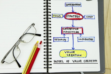 differentiation: Value creation abstract - sketch with flowchart of value creation