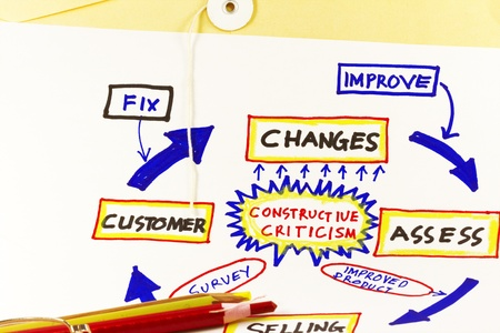 Constructive critism abstract - sketch of company improvement. photo