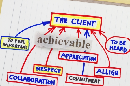 excellent customer service: Customer service excellence- abstract for company continues education.