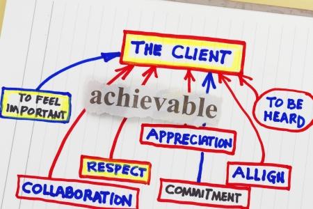 ottimo: Servizio clienti-astratta per eccellenza azienda continua formazione. Archivio Fotografico