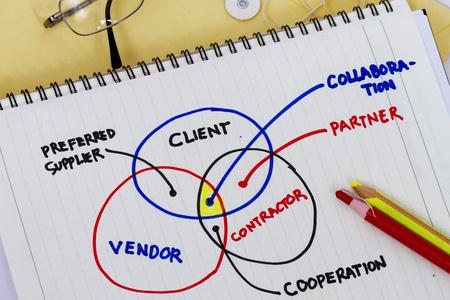 vendedor: La colaboraci�n entre proveedor y cliente c0ntractor sub. Foto de archivo
