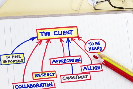 customer survey: Company objectives - sketch of client customer service excellence. Stock Photo