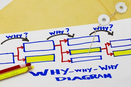 cause and effect: Why why why diagram abstract for cause and effect diagram.