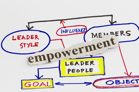 Empowerment qualities Management business strategy concept diagram  photo
