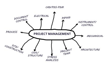 architectural team: Project Management in a flowchart isolated in white background