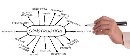 Construction flowchart main business activity for the oil and gas industry Stock Photo - 14980136