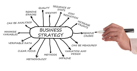 correlation: Business management strategy chart in a white background