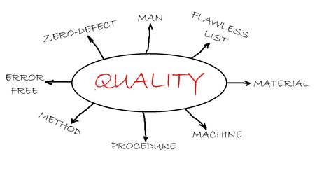 correlation: Quality concept flowchart focus on quality related words