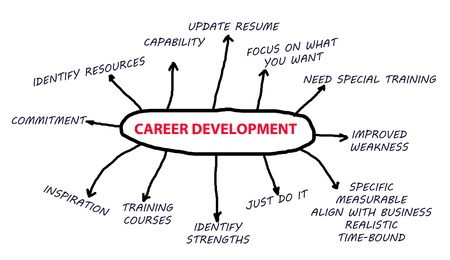 Career Development flowchart in a white background abstract Stock Photo - 15358871