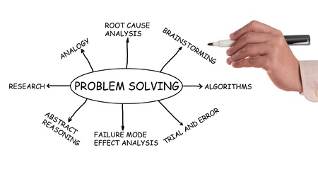 Problem Solving flowchart and sketch isolated in white background My original ideas