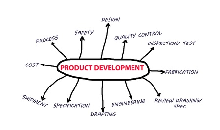 product design specification: Product development concept stages and fabrication to shipment