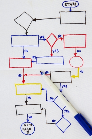 dataflow: Hand drawn flowchart diagram in a napkin