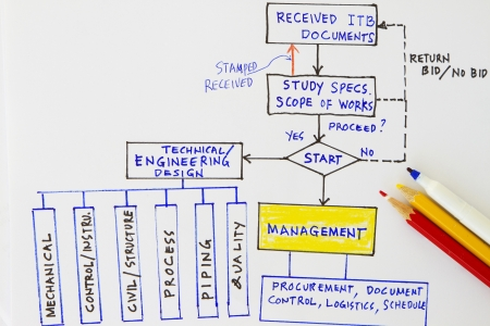 proceed: Flowchart for engineering workflow in an oil and gas industry  Stock Photo
