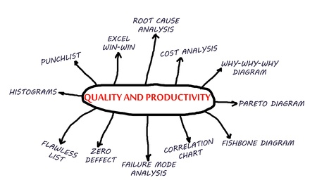 correlation: Quality and productivity flowchart abstract in project management