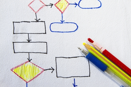 dataflow: Hand drawn flowchart diagram on a napkin