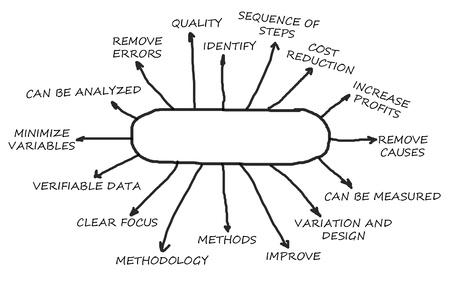 correlation: Root Cause Analysis astratto