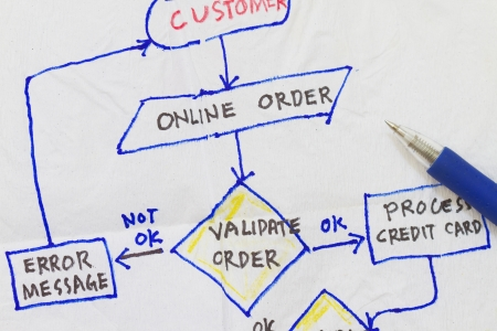 Flowchart diagram of validation of a customer request sketch on napkin  Stock Photo