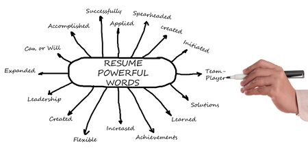 initiated:  Get your resume noticed by using action words