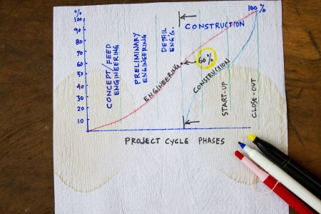 execute: Project cycle phases - with sketch on progress schedule.