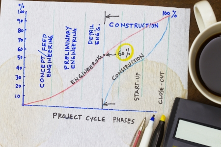 Project cycle phases - with sketch on progress schedule  Stock Photo - 21428781