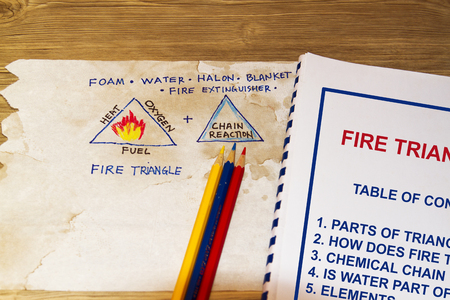 Fire Triangle elements in a sketch with workshop cover page.