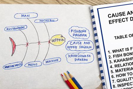 Oorzaak en effect diagram - veel toepassingen in de kwaliteitscontrole afdelingen. Stockfoto