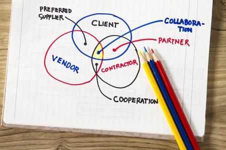クライアントと請負業者比喩 - スケッチをクライアントとサプライヤーとの間の関係を示します。