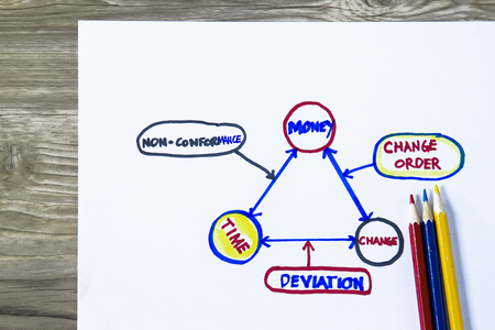 conformance: Causes of non- conformance sketch concept- with cgart depicting time- money and change factors.