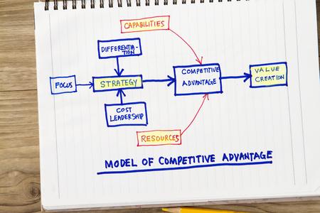 경쟁 우위 개념 - 관련 단어를 보여주는 스케치와 관련된 모델.