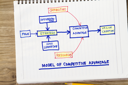 Model of competitive advantage concept- with sketch showing relative words related. 版權商用圖片