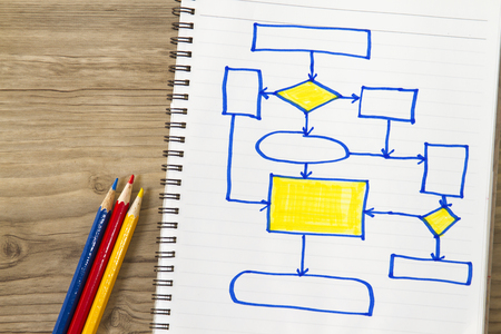 reviews: Efficient flow chart lecture- with flow chart sketches and lecture cover sheet.