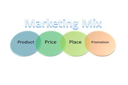 4P es la base de la mezcla de mercadeo incluyen producto, precio, plaza, promoci�n de la estrategia de negocio photo