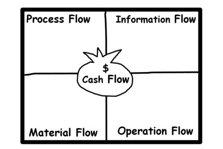 flujo de dinero: cuadro es mostrar el diagrama de flujo de efectivo con otro factor de flujo Foto de archivo