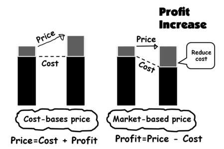 picture is show profit increase by compare increase price and reduce cost Stock fotó