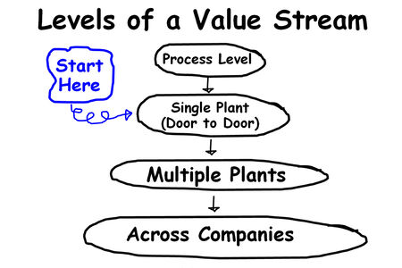 picture is show of levels of value stream