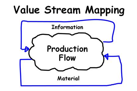 beeld tonen het schema van value stream mapping