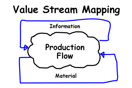 picture is show the diagram of value stream mapping Stok Fotoğraf