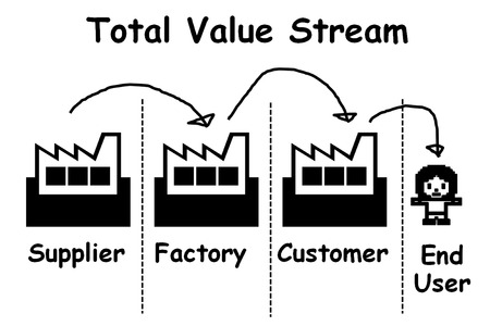 picture is show the diagram of total value stream